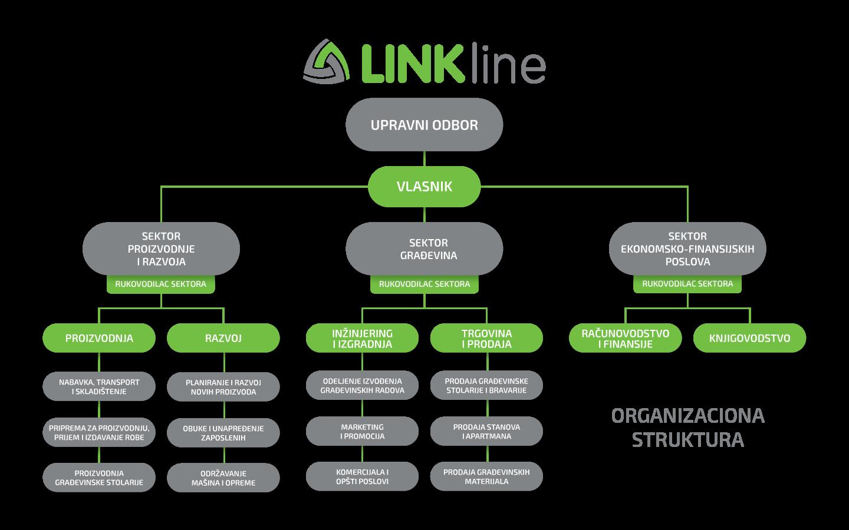 LINKline shema organizacije